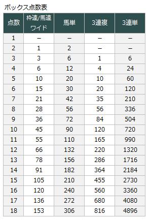 競馬 点数 計算