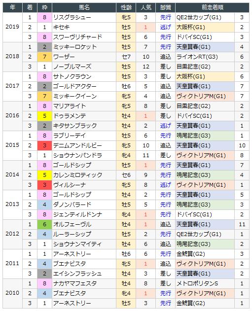 競馬 宝塚 記念 2020
