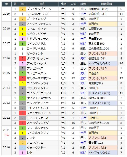 日経 賞 2020